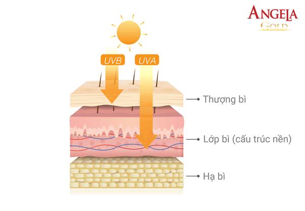 tác hại của ánh nắng mặt trời với da