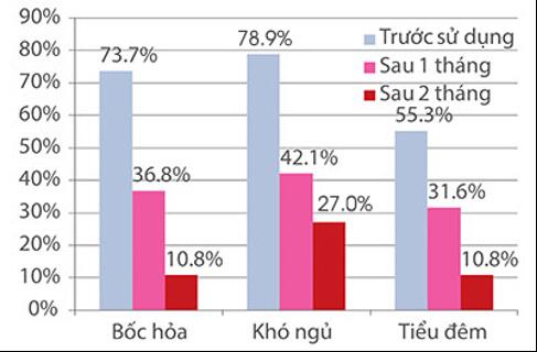 biểu đồ cho thấy tình trạng cải thiện rõ rệt